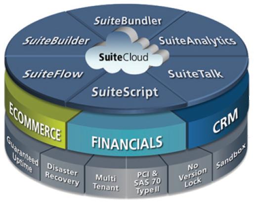 NetSuite SuiteCloud Platform