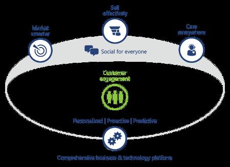 Customer Relationship Management Dynamics CRM