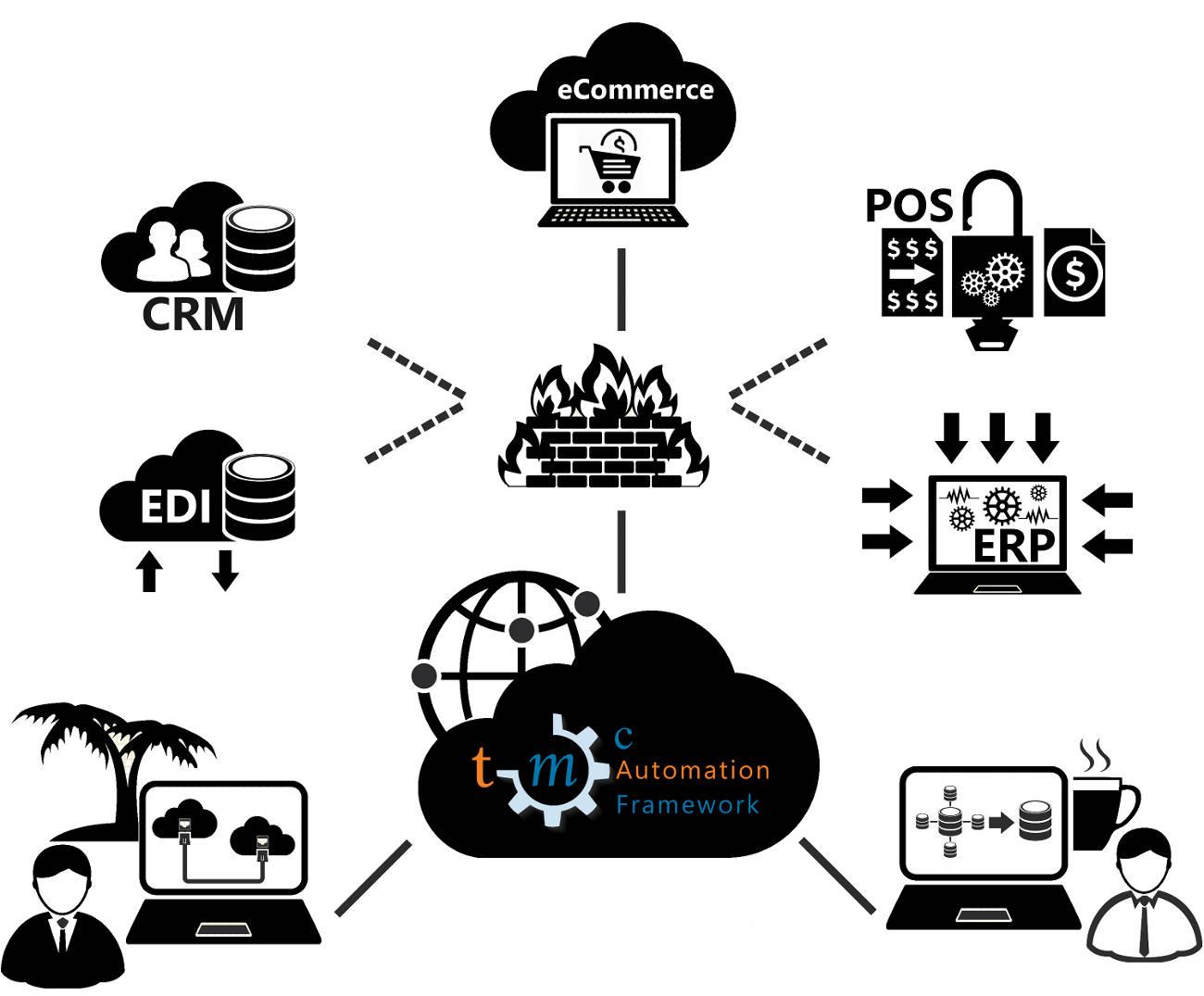 TMC Automation Framework
