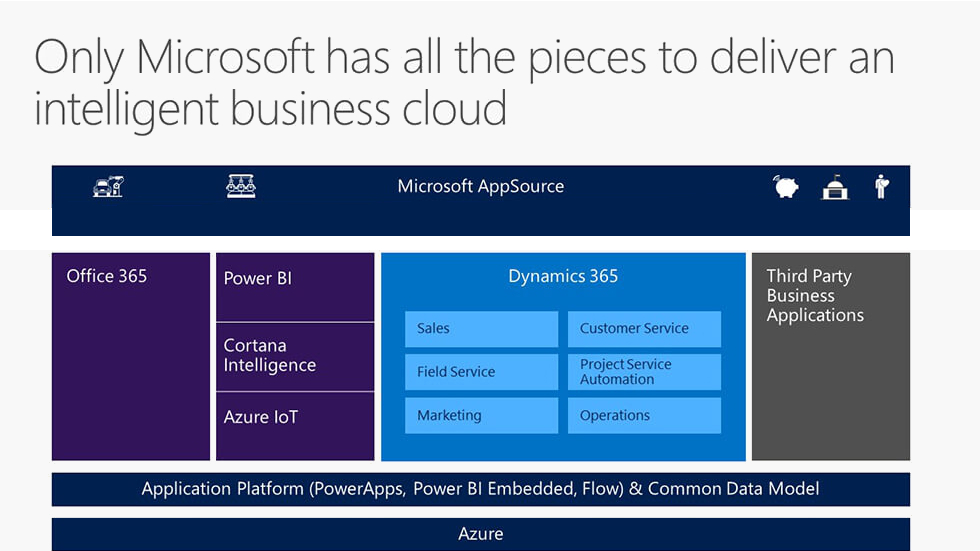 Microsoft dynamics 365 features
