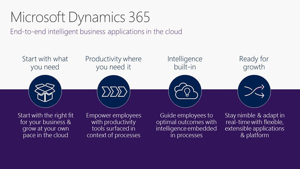 Microsoft Dynamics 365 Release Date Information