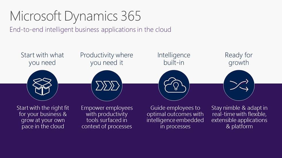 Microsoft Dynamics 365 Release Date Information