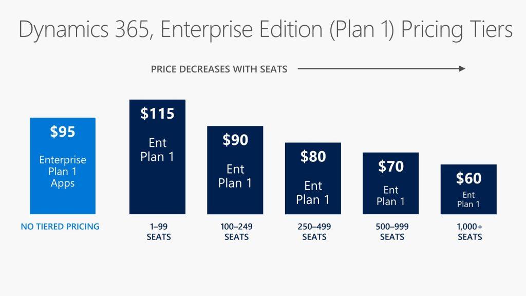 dynamics 365 enterprise edition plan 1 pricing