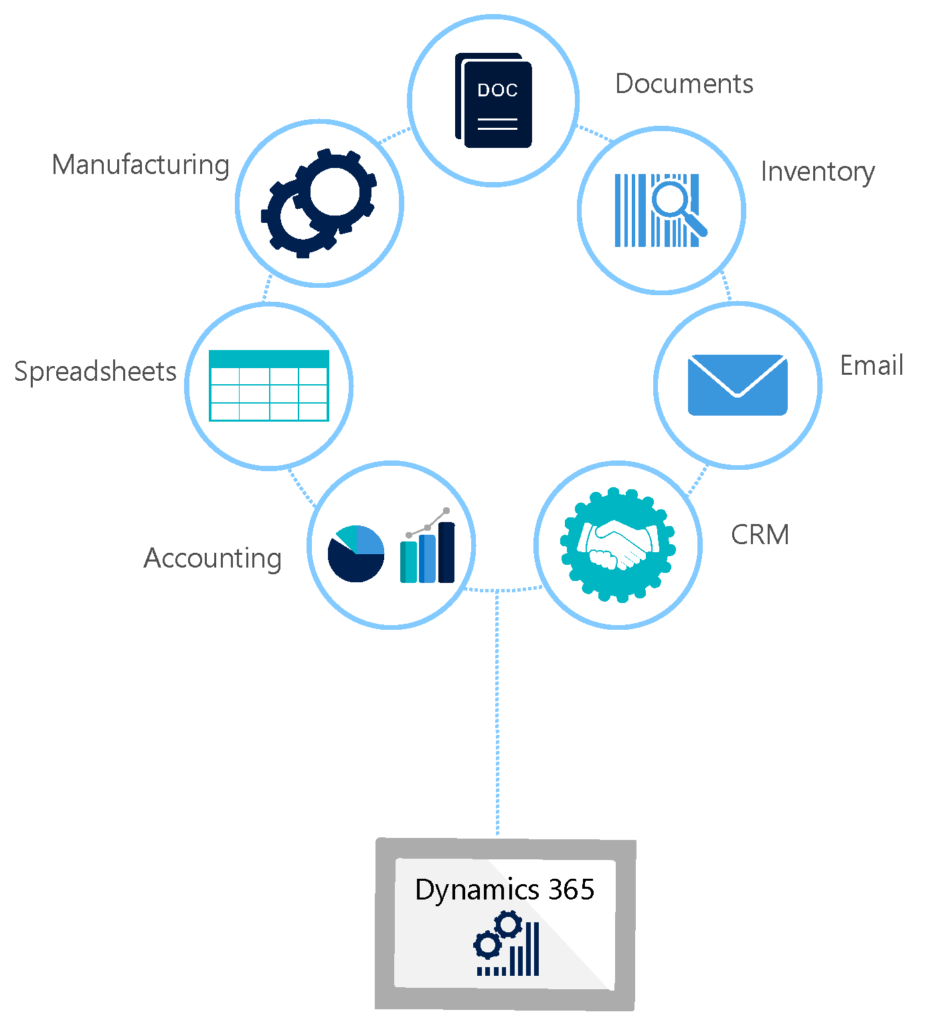 Office 365 Connect