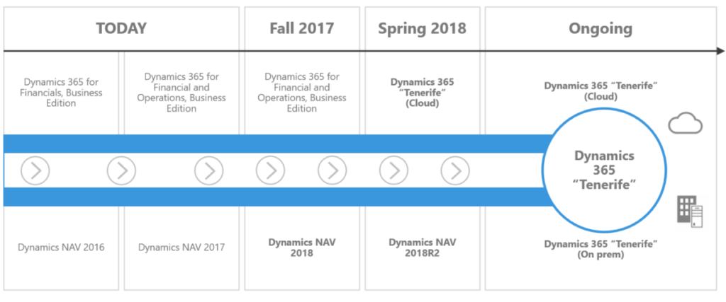 Dynamics NAV 2018 Demo | What's new in the New Dynamics NAV 2018