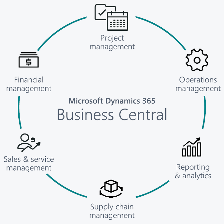 Dynamics 365 Business Central Solution