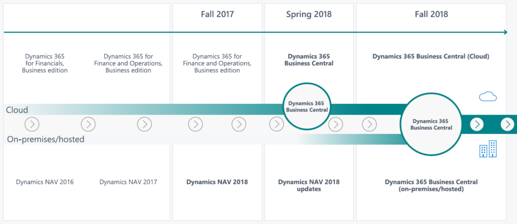 Dynamics 365 Business Central Road Map