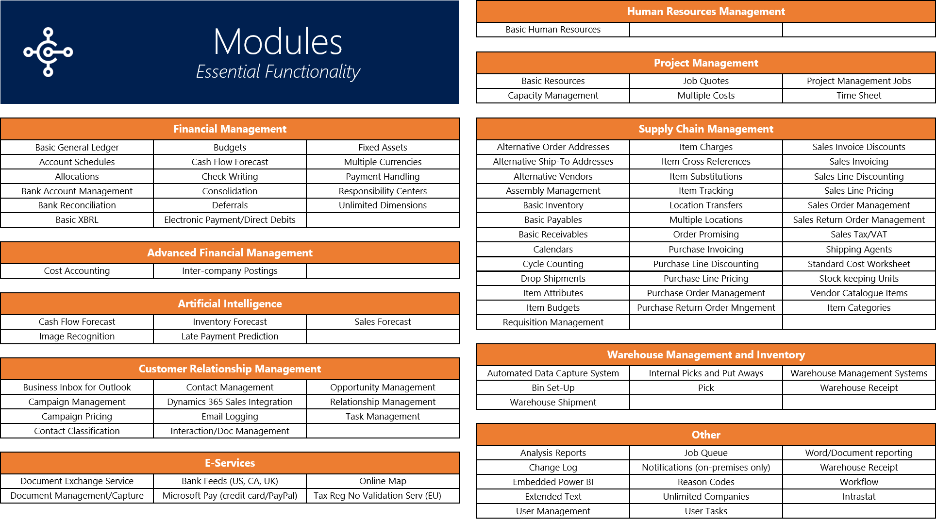 Dynamics 365 Business Central Modules Essential Functionalities