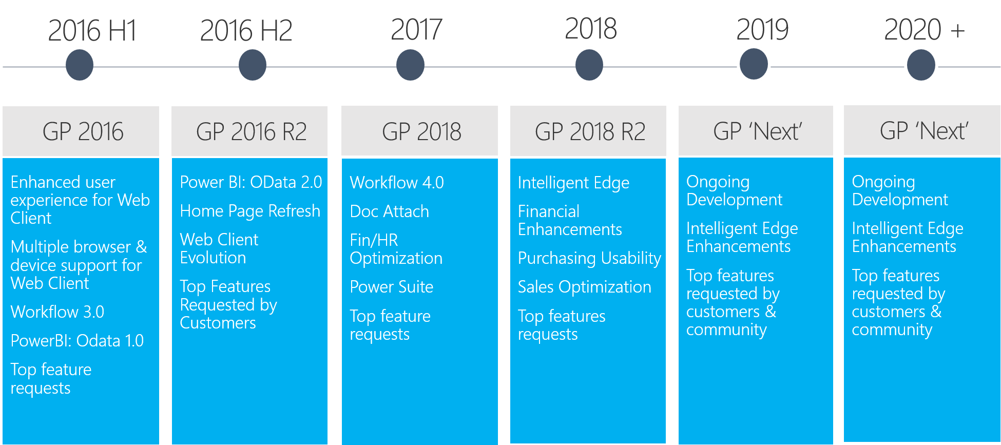 Microsoft Dynamics GP Roadmap