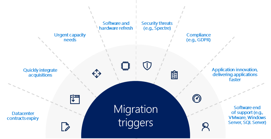 Microsoft Azure Migration Triggers