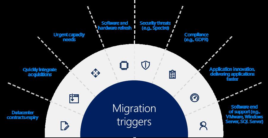 Microsoft Azure Migration Triggers