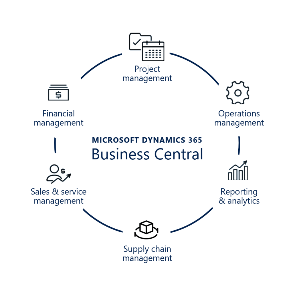 Dynamics 365 BC one business solution