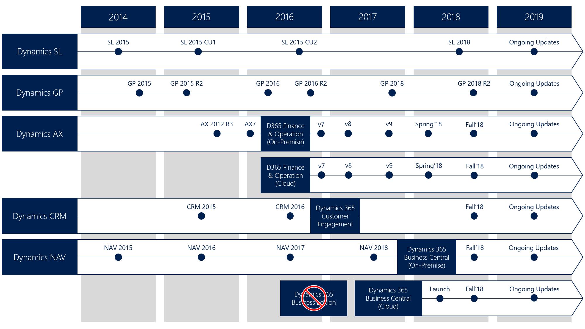 Microsoft Dynamics Product Suite RoadMap