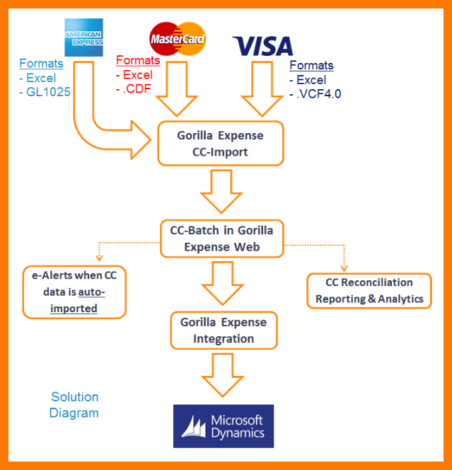 Credit Card Integration Gorilla Expense