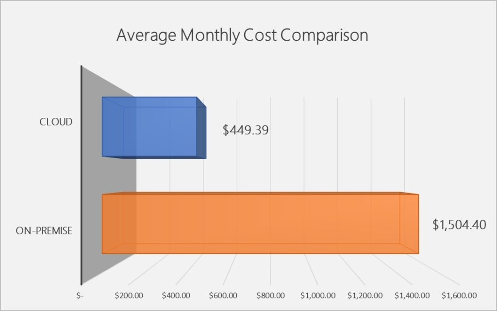 TCO Average monthly cost comparison image TMC calculation