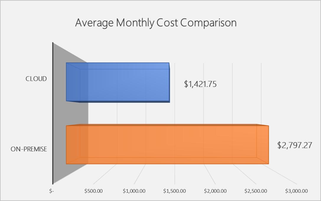 TCO Average monthly cost comparison image TMC calculation